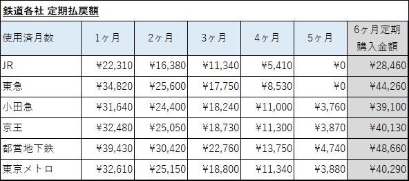西日本 払い戻し jr 定期 券 定期券の払い戻し金額:JR西日本の場合